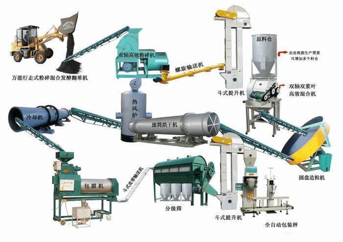 贵州新型高氮有机肥造粒机如何选